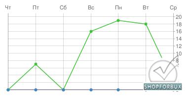 Статистика как у SeoSprint под MFS и SoooFast