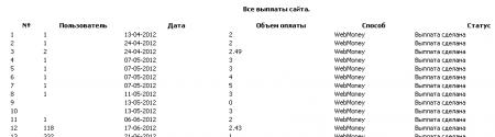 Статистика для админ-панели